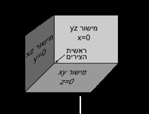 525px-מערכת_צירים_3D_קרטזית_ימנית.svg