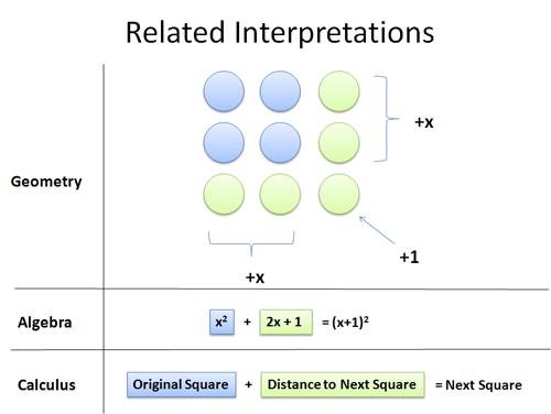 square_interpretations