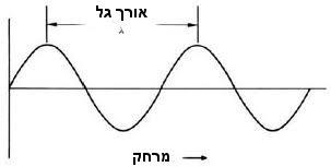 sine_wave_5